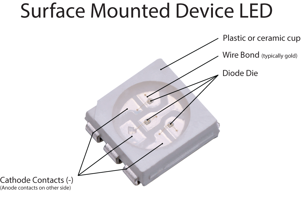 Surface Mounted Device LED